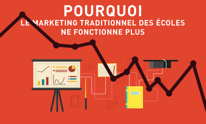 plan-communication-marketing-traditionnel-ecole-mauvaise-resultat.jpg