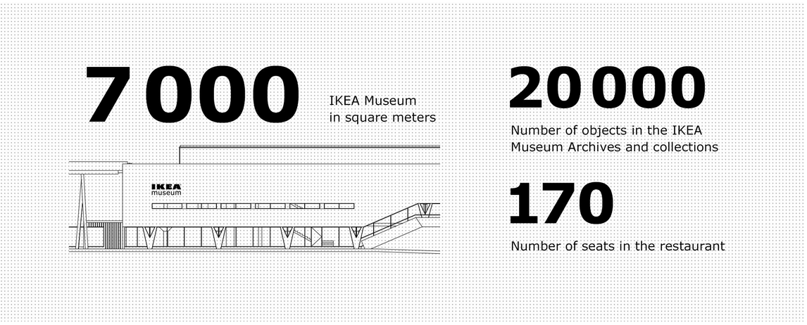 Site_Ikea_Museum_2.png